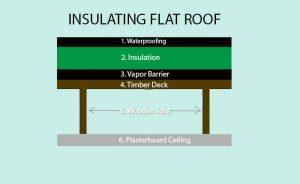 insulating flat roof